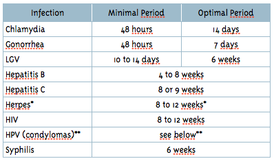 Incubation Periods for STIs (STDs)